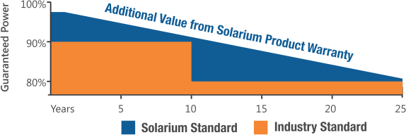 Polycrystalline Solar Panels Systems